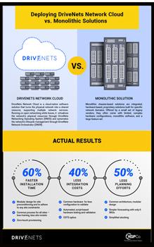 DriveNets-KGPco-Infographic